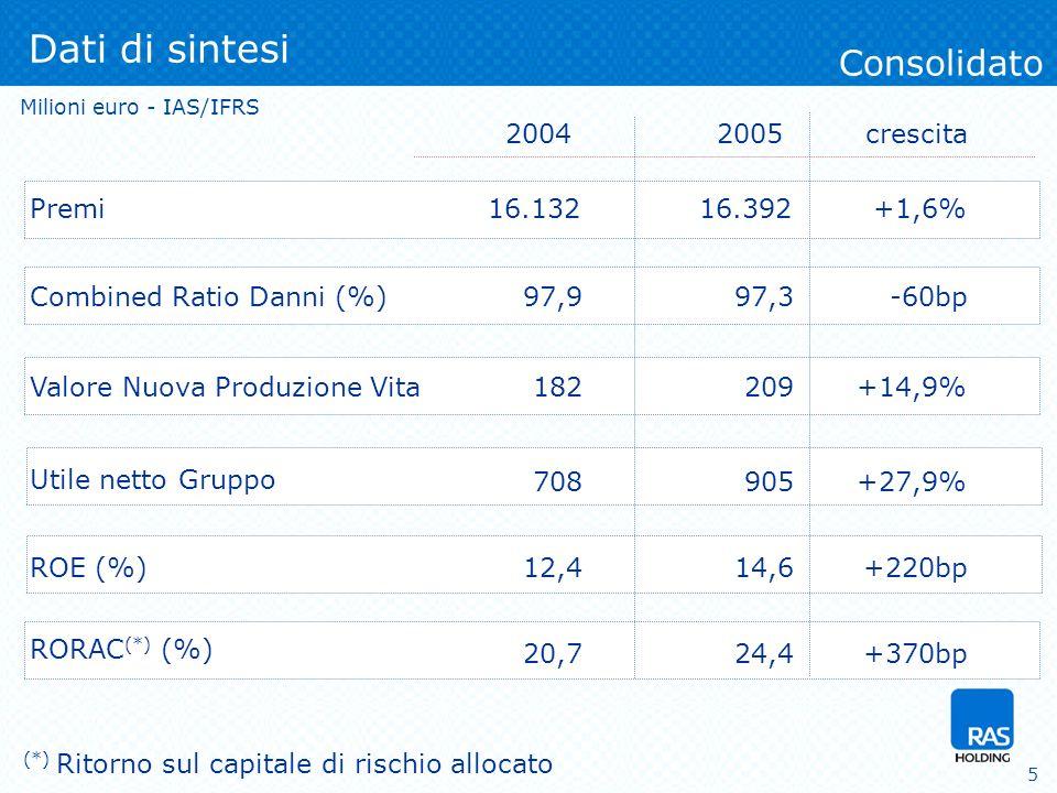 6 Premi Vita + Contr.Inv. Crescita 04-05 Premi contabilizzati Consolidato Milioni euro, Var.