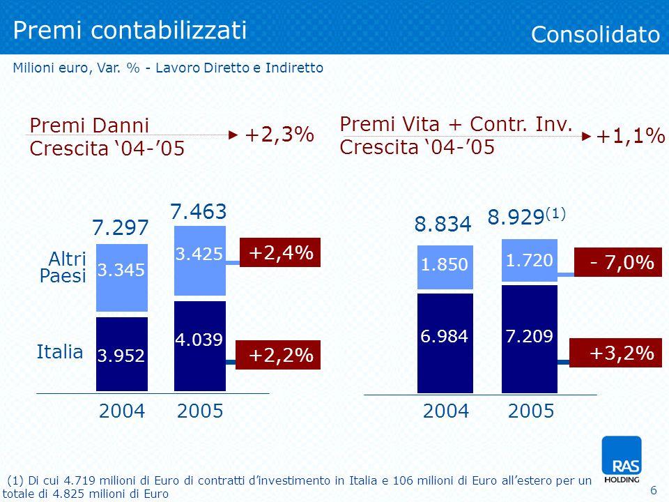 6 Premi Vita + Contr. Inv. Crescita 04-05 Premi contabilizzati Consolidato Milioni euro, Var.