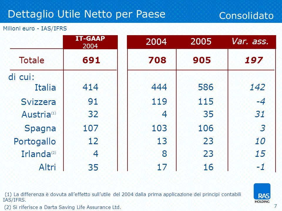 7 Totale Italia Svizzera di cui: Austria (1) Spagna Portogallo 2005 Dettaglio Utile Netto per Paese Consolidato Irlanda (2) 2004 708 119 4 103 13 8 905 586 115 35 106 23 444 Milioni euro - IAS/IFRS Altri1716 (2) Si riferisce a Darta Saving Life Assurance Ltd.