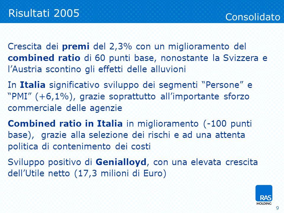 9 Risultati 2005 Crescita dei premi del 2,3% con un miglioramento del combined ratio di 60 punti base, nonostante la Svizzera e lAustria scontino gli effetti delle alluvioni In Italia significativo sviluppo dei segmenti Persone e PMI (+6,1%), grazie soprattutto allimportante sforzo commerciale delle agenzie Combined ratio in Italia in miglioramento (-100 punti base), grazie alla selezione dei rischi e ad una attenta politica di contenimento dei costi Sviluppo positivo di Genialloyd, con una elevata crescita dellUtile netto (17,3 milioni di Euro) Consolidato