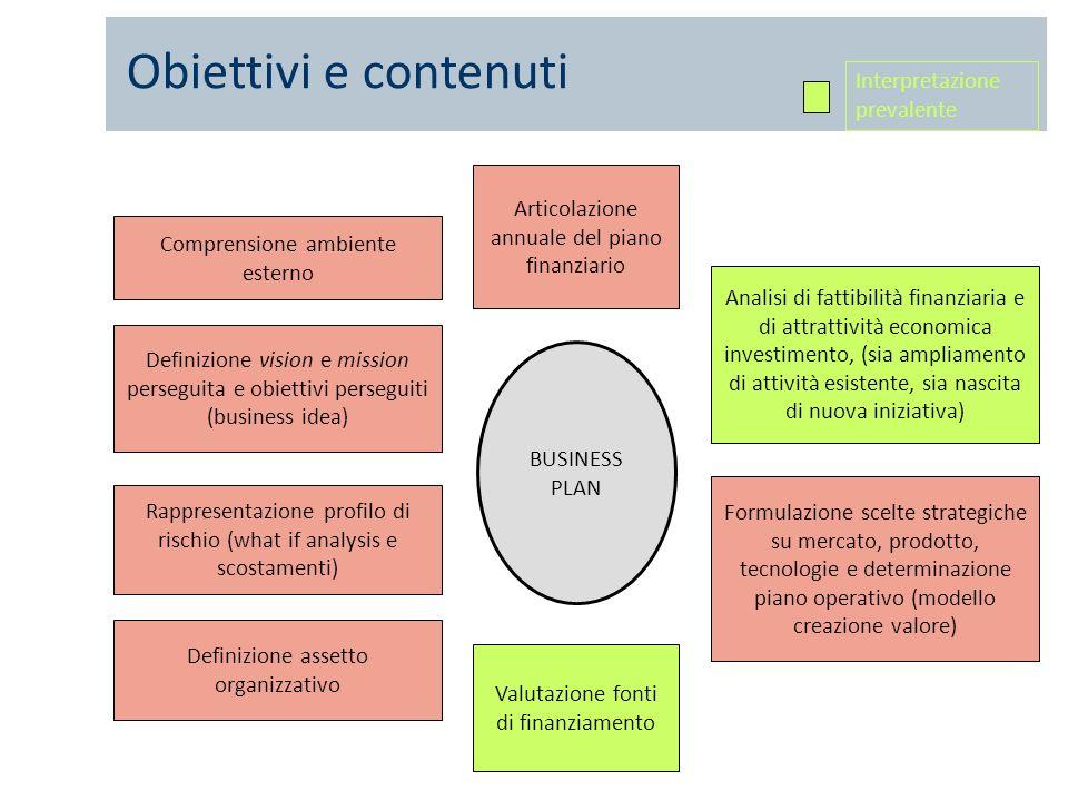 Obiettivi e contenuti BUSINESS PLAN Comprensione ambiente esterno Analisi di fattibilità finanziaria e di attrattività economica investimento, (sia am