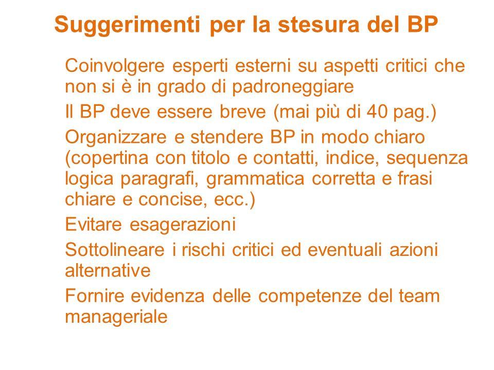 Suggerimenti per la stesura del BP Coinvolgere esperti esterni su aspetti critici che non si è in grado di padroneggiare Il BP deve essere breve (mai