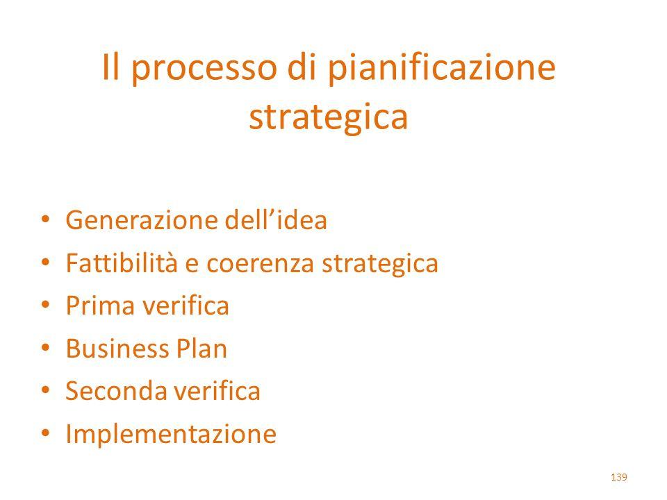 Il processo di pianificazione strategica Generazione dellidea Fattibilità e coerenza strategica Prima verifica Business Plan Seconda verifica Implemen