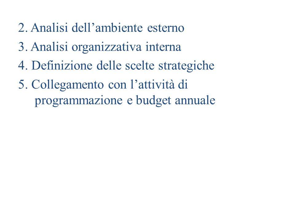 2. Analisi dellambiente esterno 3. Analisi organizzativa interna 4. Definizione delle scelte strategiche 5. Collegamento con lattività di programmazio