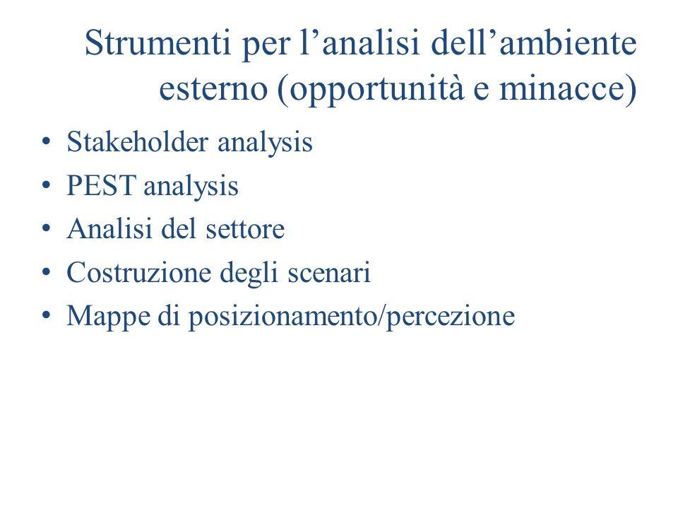 Strumenti per lanalisi dellambiente esterno (opportunità e minacce) Stakeholder analysis PEST analysis Analisi del settore Costruzione degli scenari M