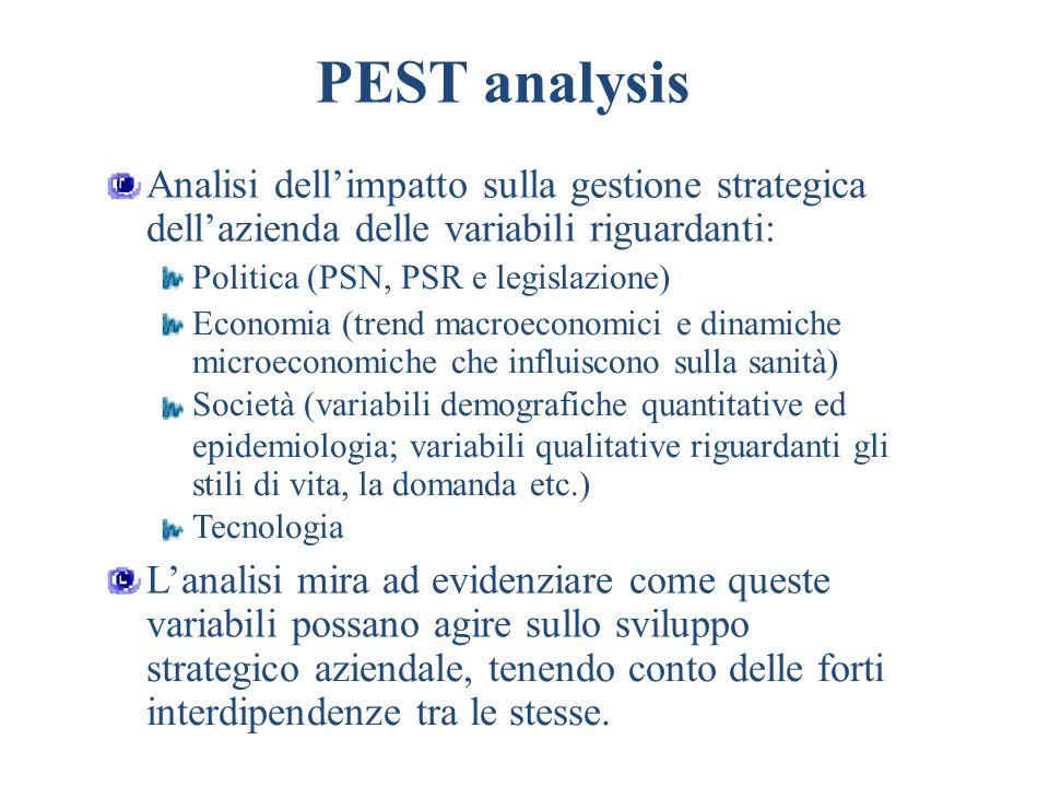 PEST analysis Analisi dellimpatto sulla gestione strategica dellazienda delle variabili riguardanti: Politica (PSN, PSR e legislazione) Economia (tren