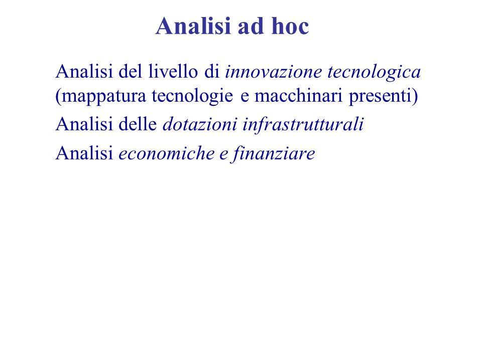 Analisi ad hoc Analisi del livello di innovazione tecnologica (mappatura tecnologie e macchinari presenti) Analisi delle dotazioni infrastrutturali An