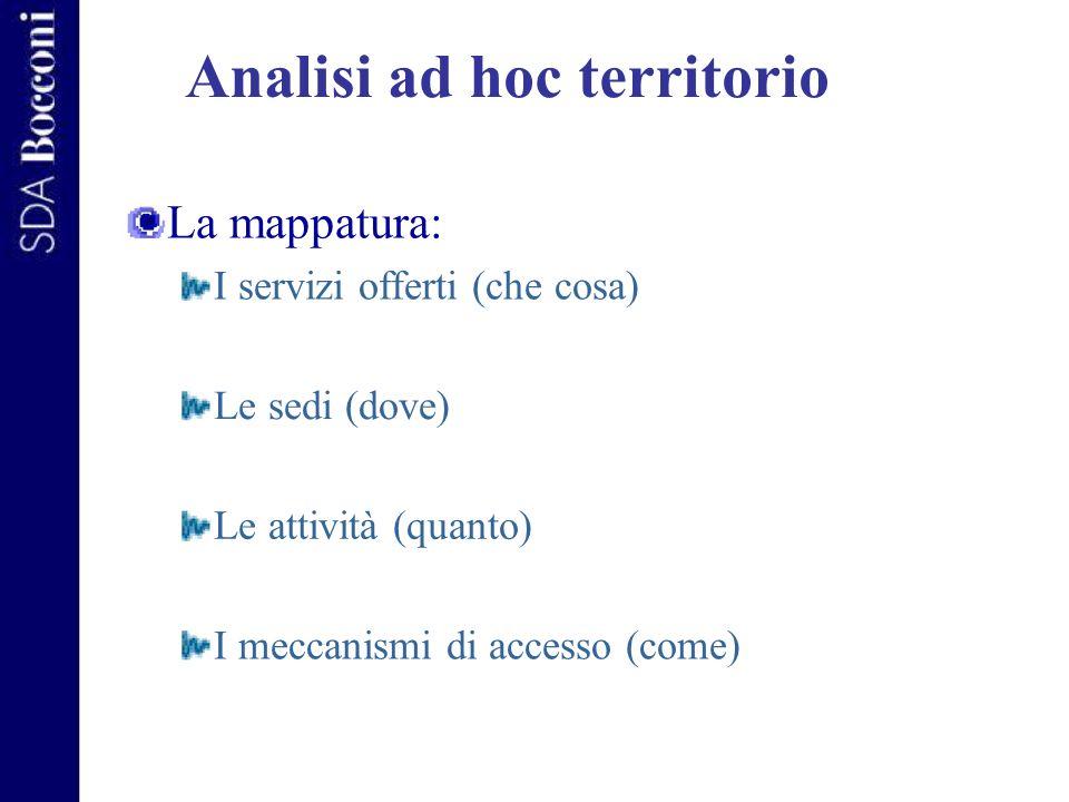 Analisi ad hoc territorio La mappatura: I servizi offerti (che cosa) Le sedi (dove) Le attività (quanto) I meccanismi di accesso (come)