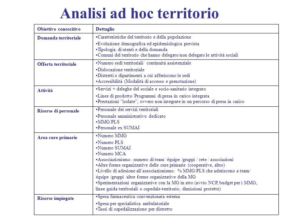 Attività Analisi ad hoc territorio Obiettivo conoscitivo Domanda territoriale Offerta territoriale Risorse di personale Area cure primarie Risorse imp