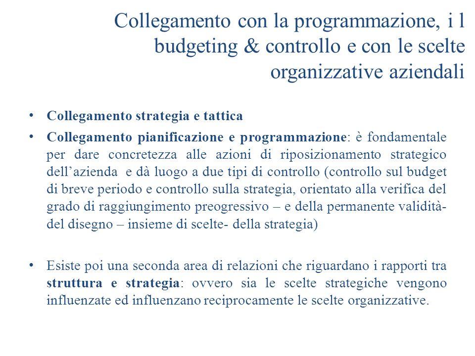 Collegamento con la programmazione, i l budgeting & controllo e con le scelte organizzative aziendali Collegamento strategia e tattica Collegamento pi