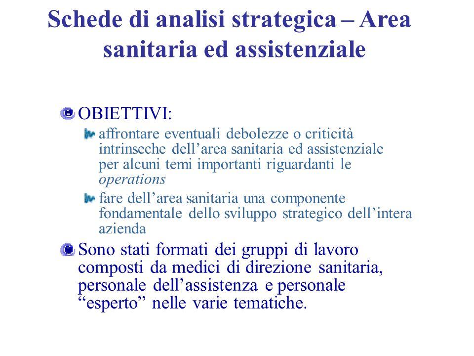 Schede di analisi strategica – Area sanitaria ed assistenziale OBIETTIVI: affrontare eventuali debolezze o criticità intrinseche dellarea sanitaria ed