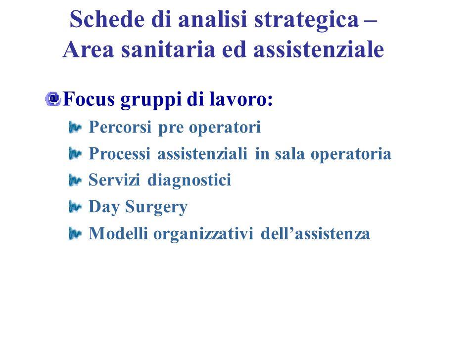Schede di analisi strategica – Area sanitaria ed assistenziale Focus gruppi di lavoro: Percorsi pre operatori Processi assistenziali in sala operatori