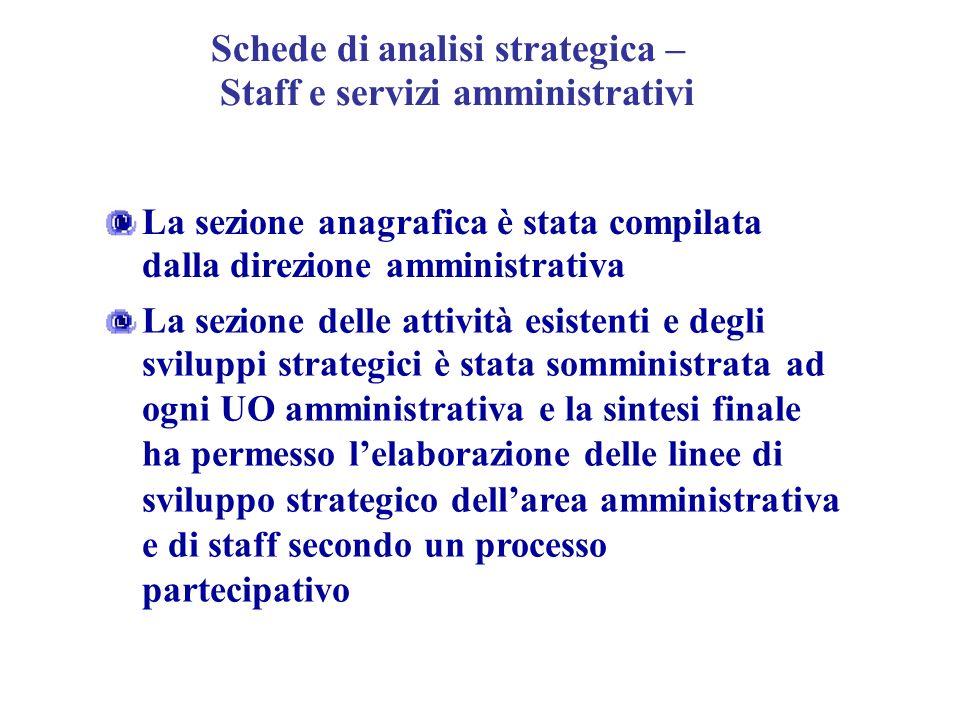 Schede di analisi strategica – Staff e servizi amministrativi La sezione anagrafica è stata compilata dalla direzione amministrativa La sezione delle