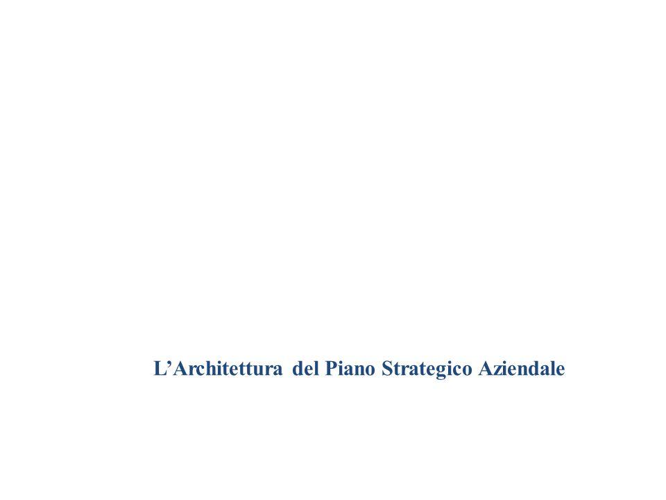 LArchitettura del Piano Strategico Aziendale