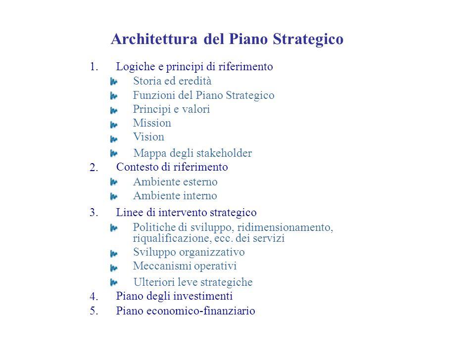 1. 2. 3. 4. 5. Architettura del Piano Strategico Logiche e principi di riferimento Storia ed eredità Funzioni del Piano Strategico Principi e valori M