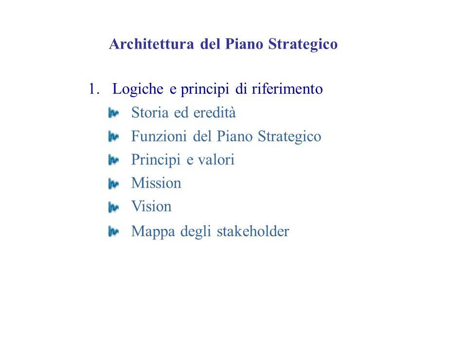 Architettura del Piano Strategico 1. Logiche e principi di riferimento Storia ed eredità Funzioni del Piano Strategico Principi e valori Mission Visio