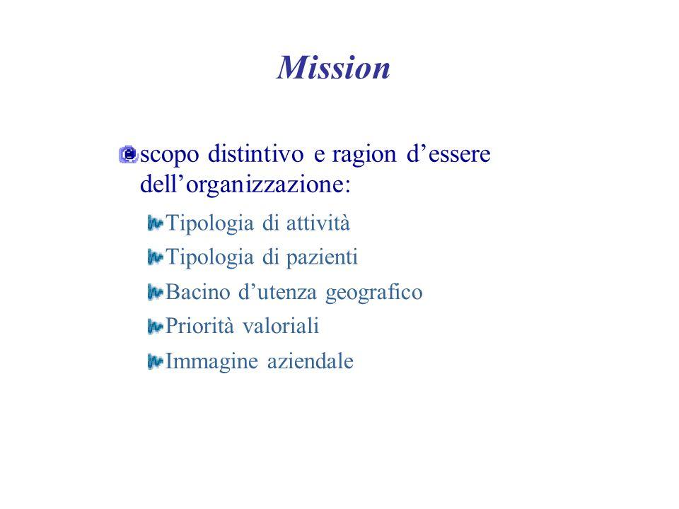 Mission scopo distintivo e ragion dessere dellorganizzazione: Tipologia di attività Tipologia di pazienti Bacino dutenza geografico Priorità valoriali