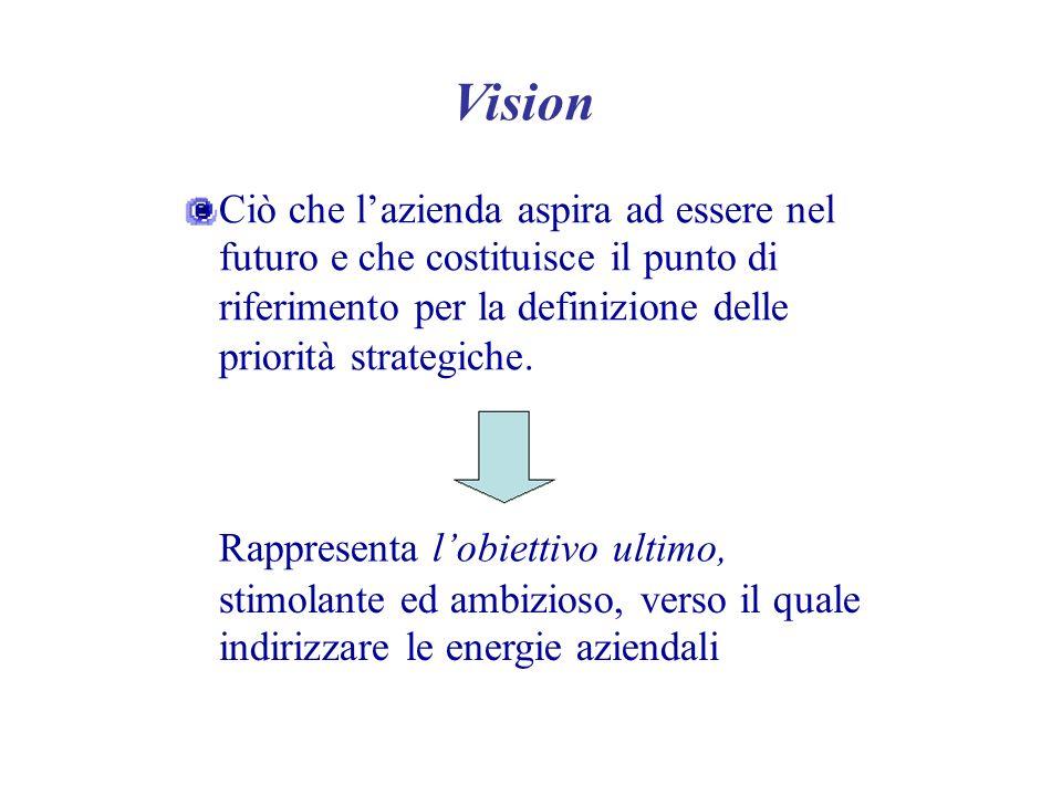 Vision Ciò che lazienda aspira ad essere nel futuro e che costituisce il punto di riferimento per la definizione delle priorità strategiche. Rappresen