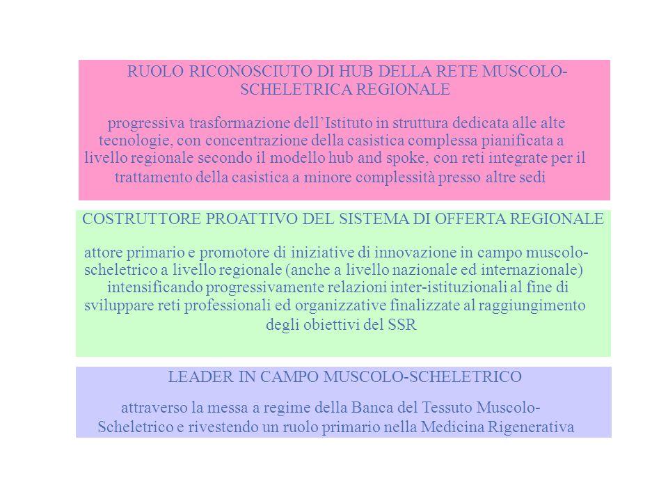 RUOLO RICONOSCIUTO DI HUB DELLA RETE MUSCOLO- SCHELETRICA REGIONALE progressiva trasformazione dellIstituto in struttura dedicata alle alte tecnologie