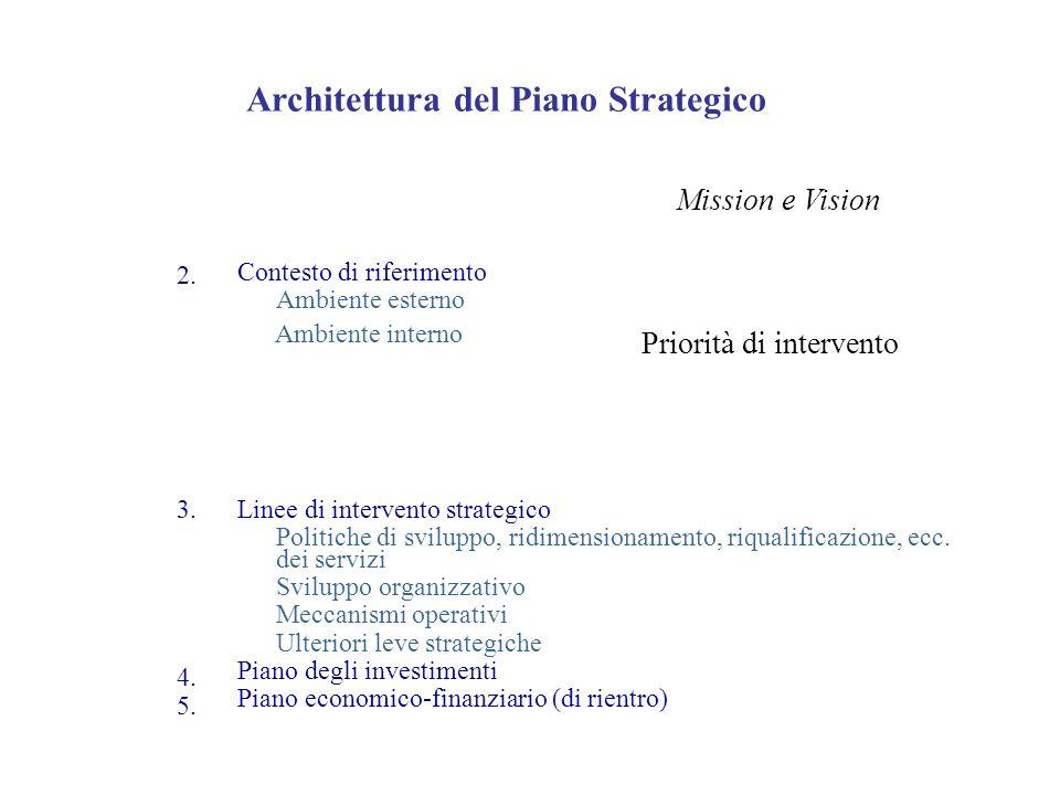 2. 3. 4. 5. Architettura del Piano Strategico Mission e Vision Contesto di riferimento Ambiente esterno Ambiente interno Priorità di intervento Linee