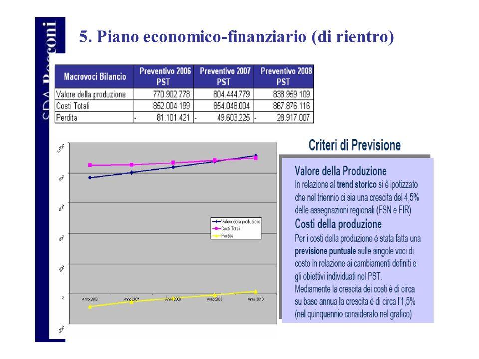 5. Piano economico-finanziario (di rientro)