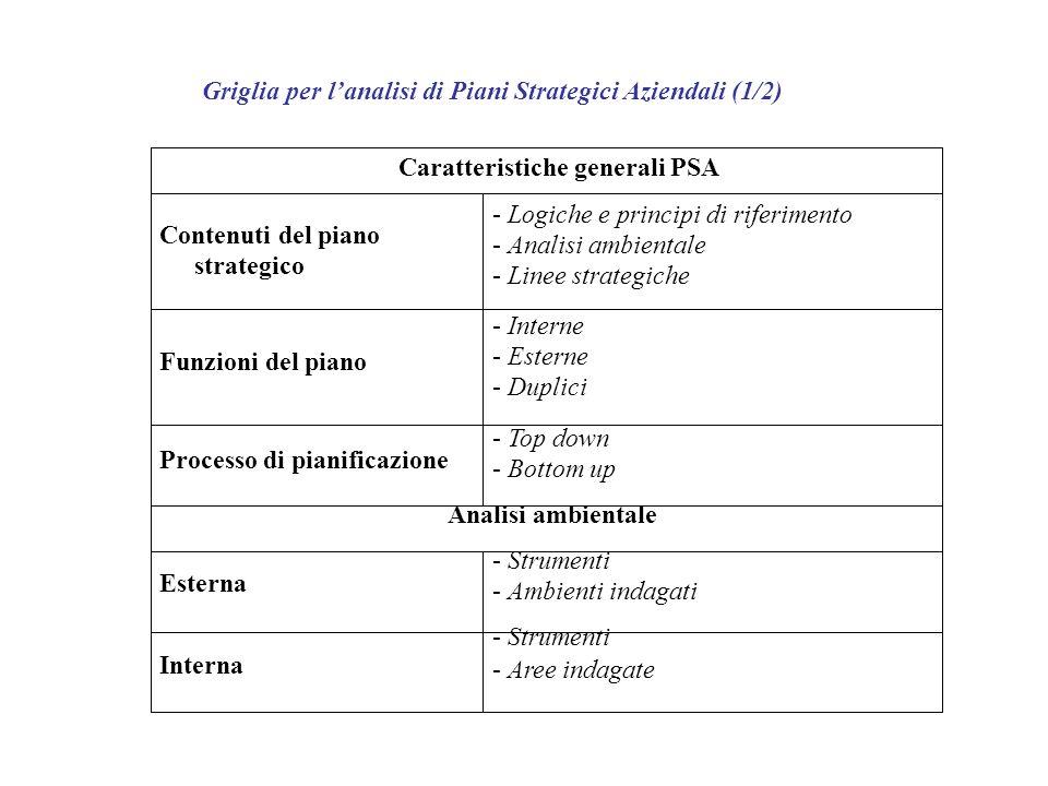 Griglia per lanalisi di Piani Strategici Aziendali (1/2) Caratteristiche generali PSA Contenuti del piano strategico Funzioni del piano Processo di pi