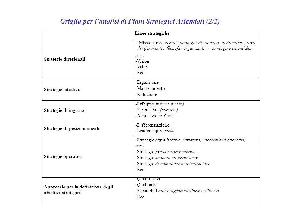 Griglia per lanalisi di Piani Strategici Aziendali (2/2) Linee strategiche -Mission e contenuti (tipologia di mercato, di domanda, area di riferimento