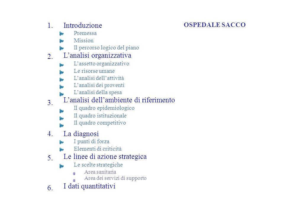 1. 2. 3. 5. Introduzione Premessa Mission Il percorso logico del piano Lanalisi organizzativa Lassetto organizzativo Le risorse umane Lanalisi dellatt