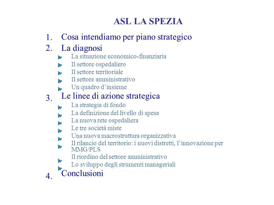 1. 3. ASL LA SPEZIA Cosa intendiamo per piano strategico 2. 4. La diagnosi La situazione economico-finanziaria Il settore ospedaliero Il settore terri