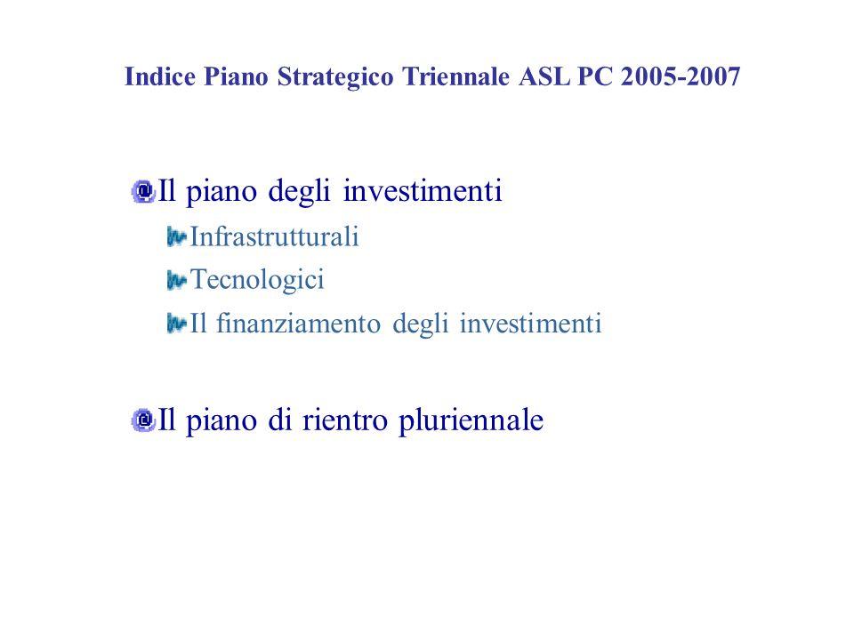 Indice Piano Strategico Triennale ASL PC 2005-2007 Il piano degli investimenti Infrastrutturali Tecnologici Il finanziamento degli investimenti Il pia