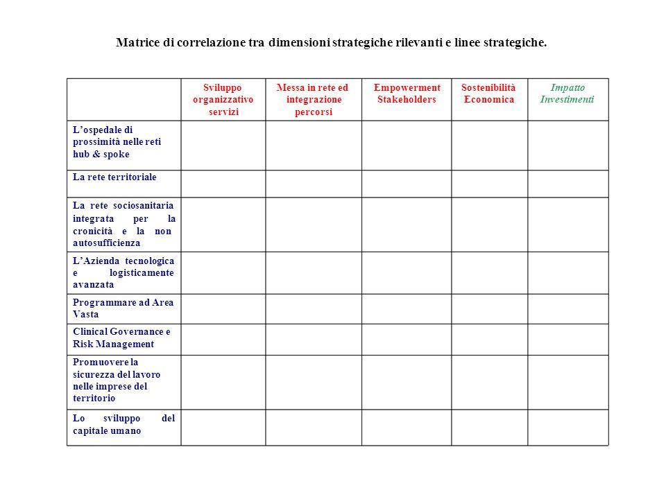 e Matrice di correlazione tra dimensioni strategiche rilevanti e linee strategiche. Sviluppo organizzativo Messa in rete ed integrazione Empowerment S