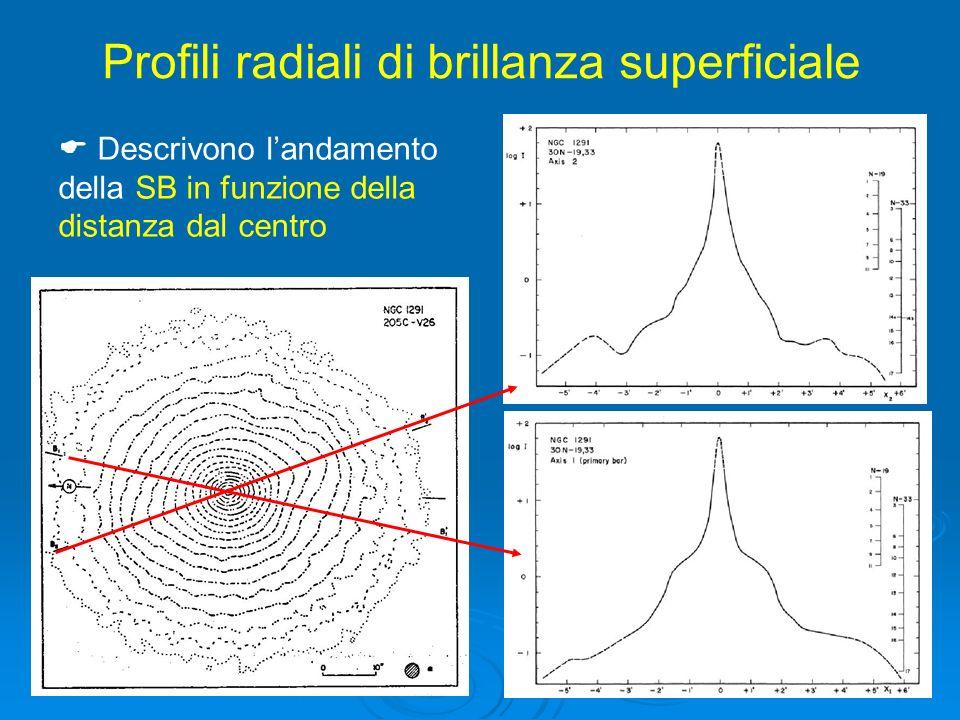 12 Descrivono landamento della SB in funzione della distanza dal centro Profili radiali di brillanza superficiale