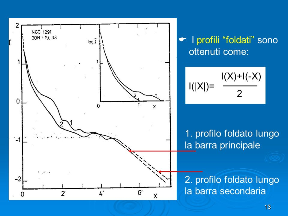 13 I profili foldati sono ottenuti come: I(|X|)= I(X)+I(-X) 2 1.