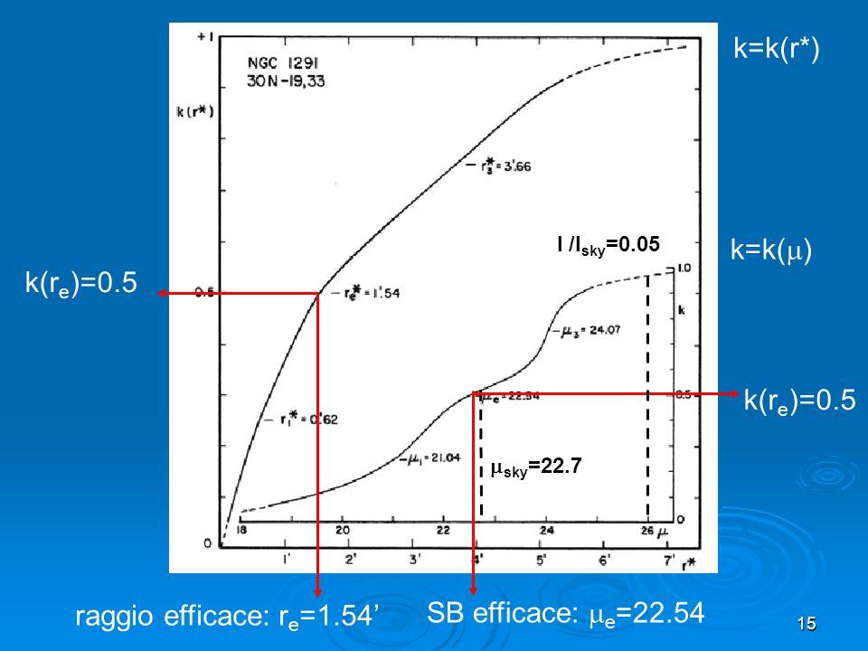 15 raggio efficace: r e =1.54 k(r e )=0.5 sky =22.7 k(r e )=0.5 SB efficace: e =22.54 k=k( ) k=k(r*) I /I sky =0.05