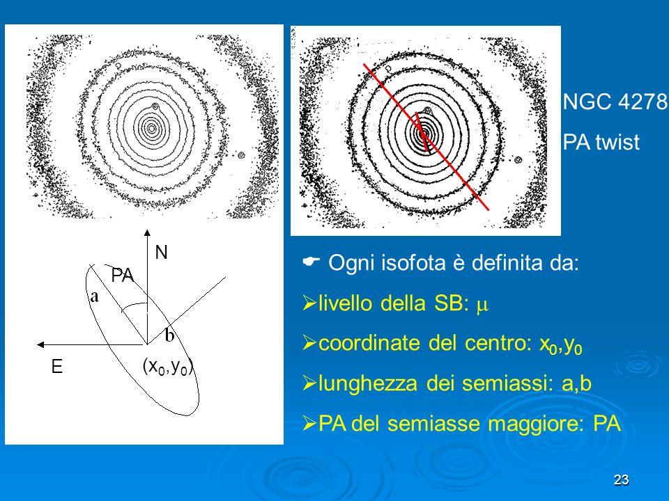 23 (x 0,y 0 ) E Ogni isofota è definita da: livello della SB: coordinate del centro: x 0,y 0 lunghezza dei semiassi: a,b PA del semiasse maggiore: PA PA N NGC 4278 PA twist