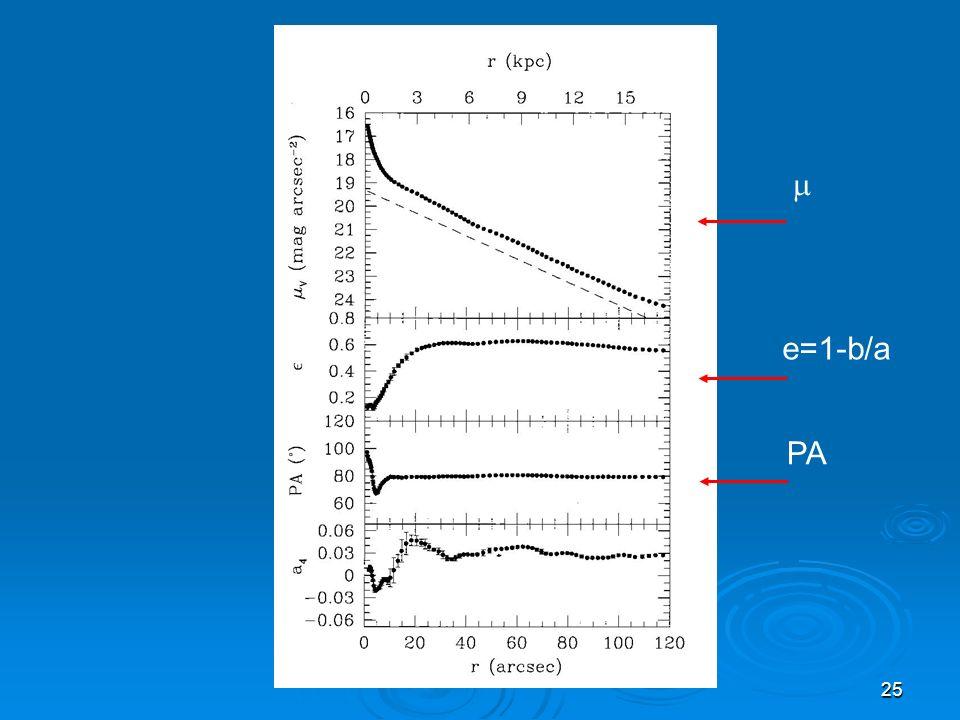 25 PA e=1-b/a