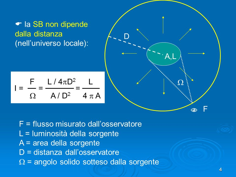 4 F L / 4 D 2 L A / D 2 4 A la SB non dipende dalla distanza (nelluniverso locale): A,L D I = = = F = flusso misurato dallosservatore L = luminosità della sorgente A = area della sorgente D = distanza dallosservatore = angolo solido sotteso dalla sorgente F