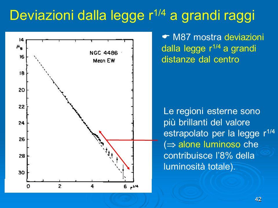 42 Le regioni esterne sono più brillanti del valore estrapolato per la legge r 1/4 ( alone luminoso che contribuisce l8% della luminosità totale).
