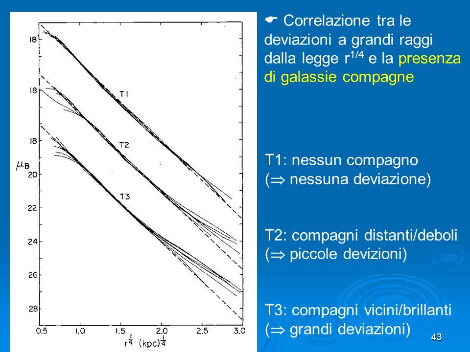 43 T1: nessun compagno ( nessuna deviazione) T2: compagni distanti/deboli ( piccole devizioni) T3: compagni vicini/brillanti ( grandi deviazioni) Correlazione tra le deviazioni a grandi raggi dalla legge r 1/4 e la presenza di galassie compagne