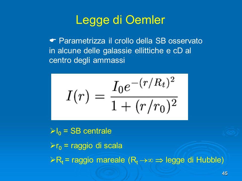 45 Legge di Oemler I 0 = SB centrale r 0 = raggio di scala R t = raggio mareale (R t legge di Hubble) Parametrizza il crollo della SB osservato in alcune delle galassie ellittiche e cD al centro degli ammassi
