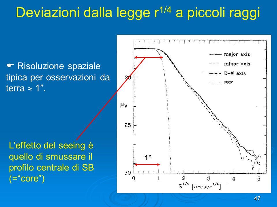 47 Leffetto del seeing è quello di smussare il profilo centrale di SB (=core) Risoluzione spaziale tipica per osservazioni da terra 1.