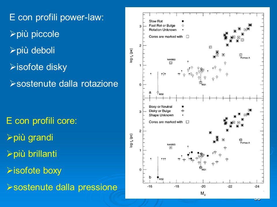 53 E con profili power-law: più piccole più deboli isofote disky sostenute dalla rotazione E con profili core: più grandi più brillanti isofote boxy sostenute dalla pressione