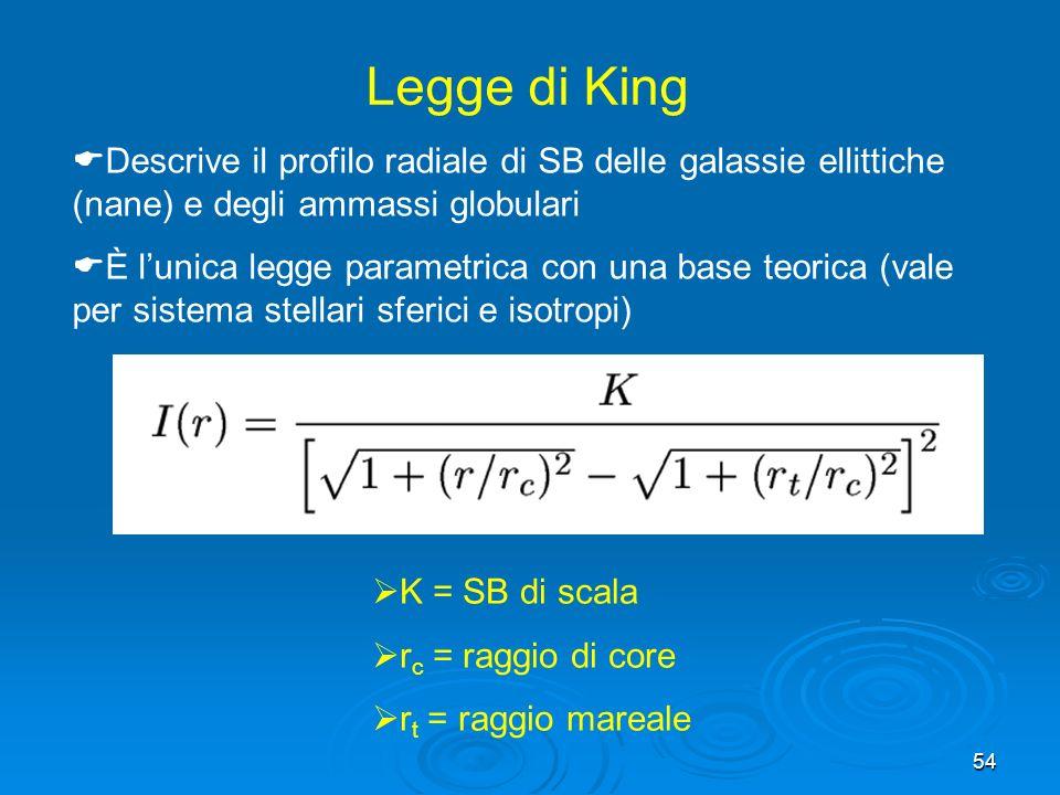 54 Legge di King K = SB di scala r c = raggio di core r t = raggio mareale Descrive il profilo radiale di SB delle galassie ellittiche (nane) e degli ammassi globulari È lunica legge parametrica con una base teorica (vale per sistema stellari sferici e isotropi)