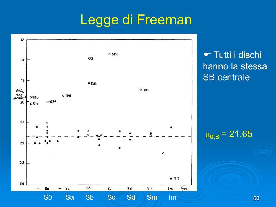 60 Legge di Freeman 0,B = 21.65 Tutti i dischi hanno la stessa SB centrale S0 Sa Sb Sc Sd Sm Im