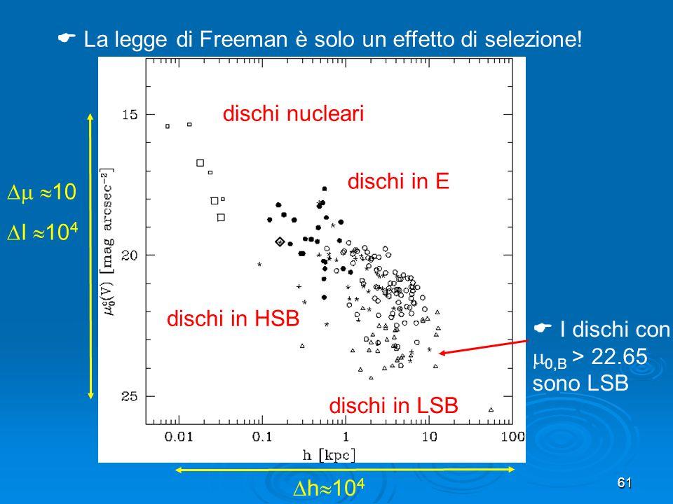 61 dischi nucleari dischi in E dischi in HSB dischi in LSB 10 I 10 4 h 10 4 La legge di Freeman è solo un effetto di selezione.