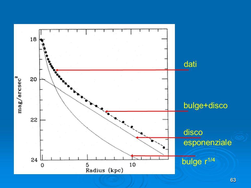 63 disco esponenziale bulge r 1/4 bulge+disco dati