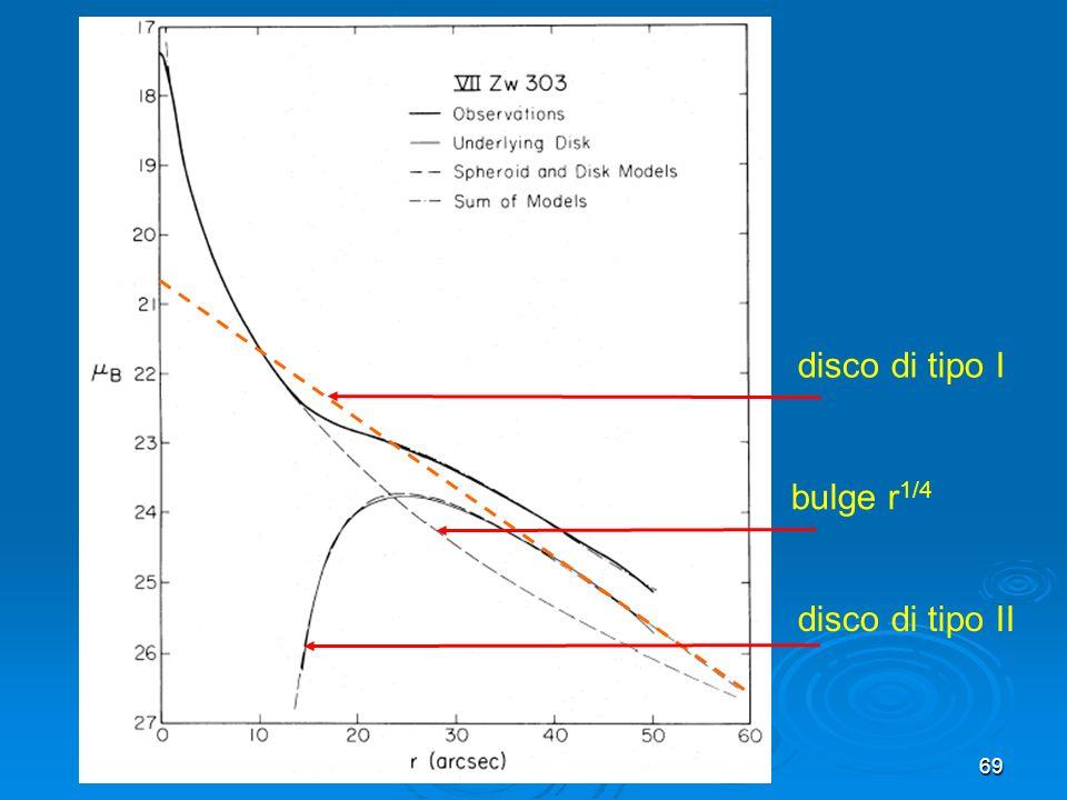 69 disco di tipo II disco di tipo I bulge r 1/4