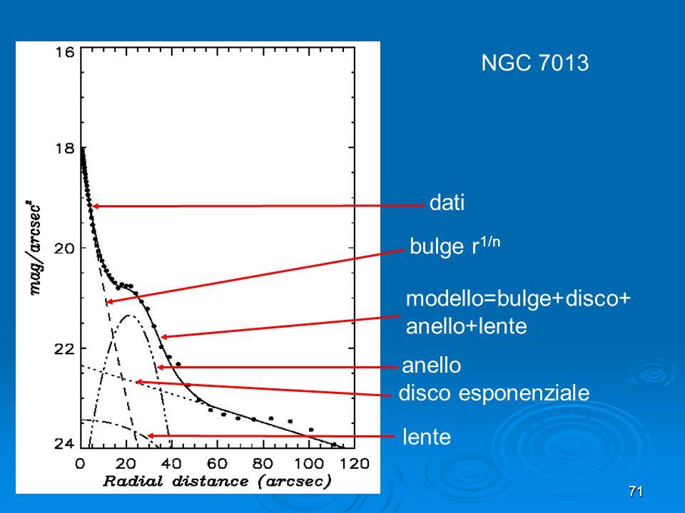 71 NGC 7013 modello=bulge+disco+ anello+lente disco esponenziale bulge r 1/n dati anello lente