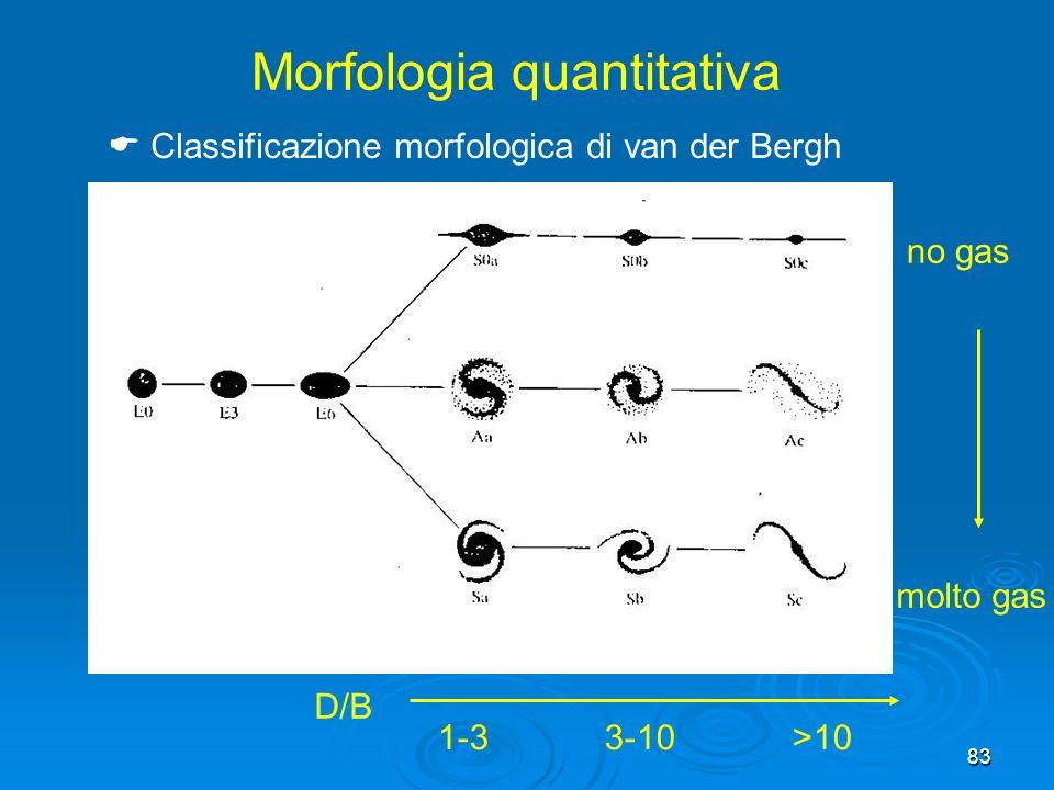 83 no gas molto gas D/B 1-3 3-10 >10 Classificazione morfologica di van der Bergh Morfologia quantitativa