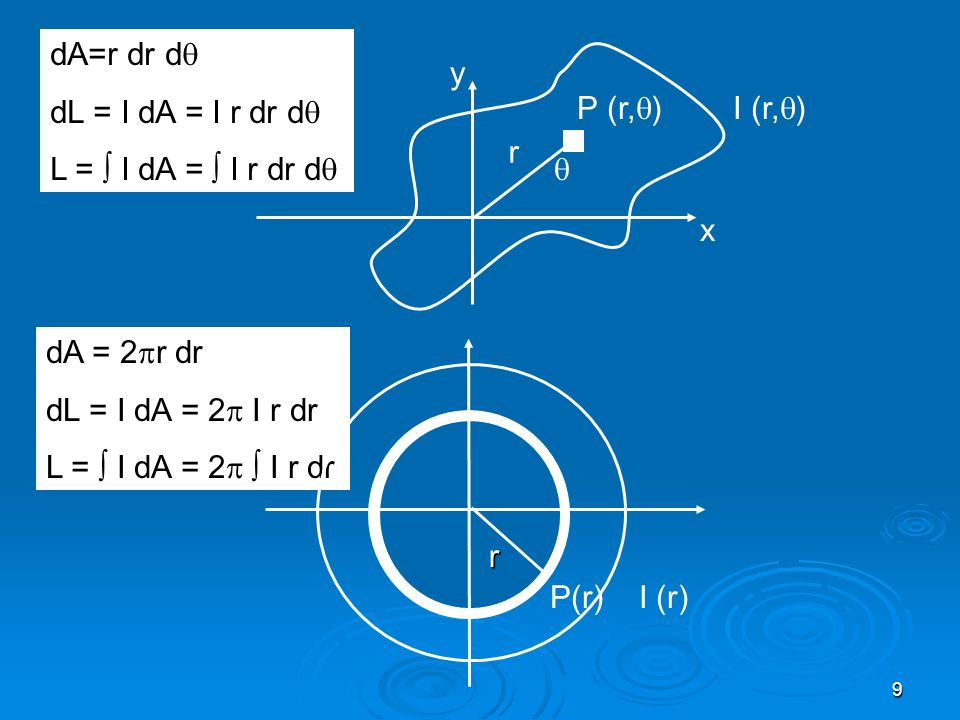 9 P (r, ) I (r, ) x y r dA = 2 r dr dL = I dA = 2 I r dr L = I dA = 2 I r dr dA=r dr d dL = I dA = I r dr d L = I dA = I r dr d P(r) I (r) r